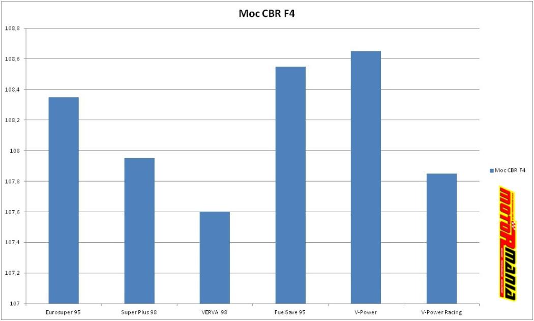 CBR F4 - wykres moc