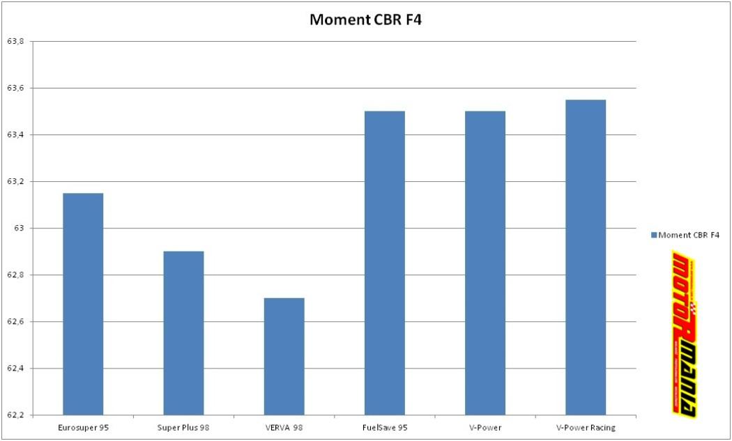 CBR F4 - wykres momentu obrotowego