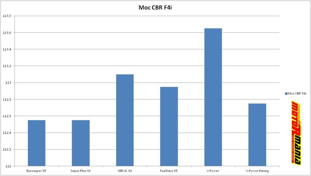 CBR F4i wtrysk - wykres mocy