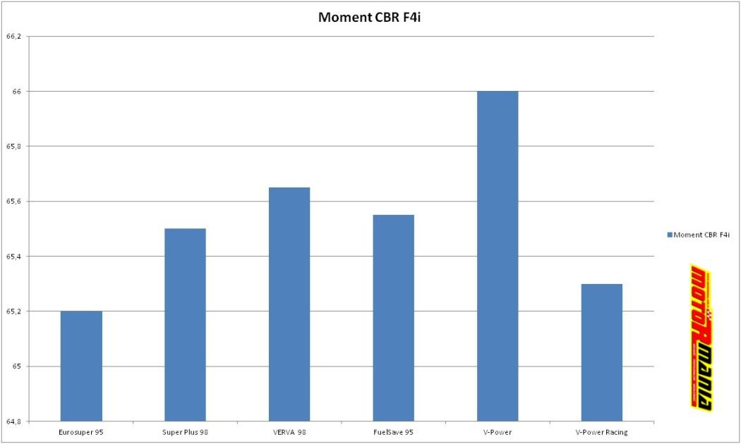 CBR F4i wtrysk - wykres momentu obrotowego