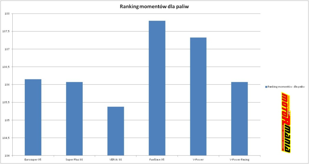 Ranking momentow - test paliw