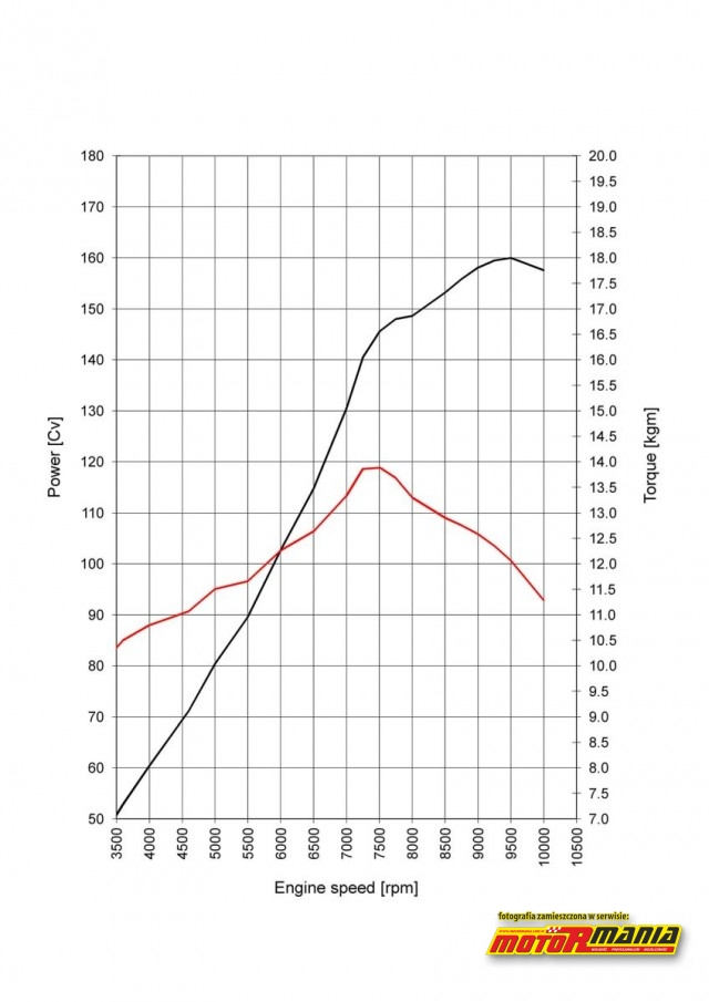 wykres hamownia Ducati Testastretta DVT