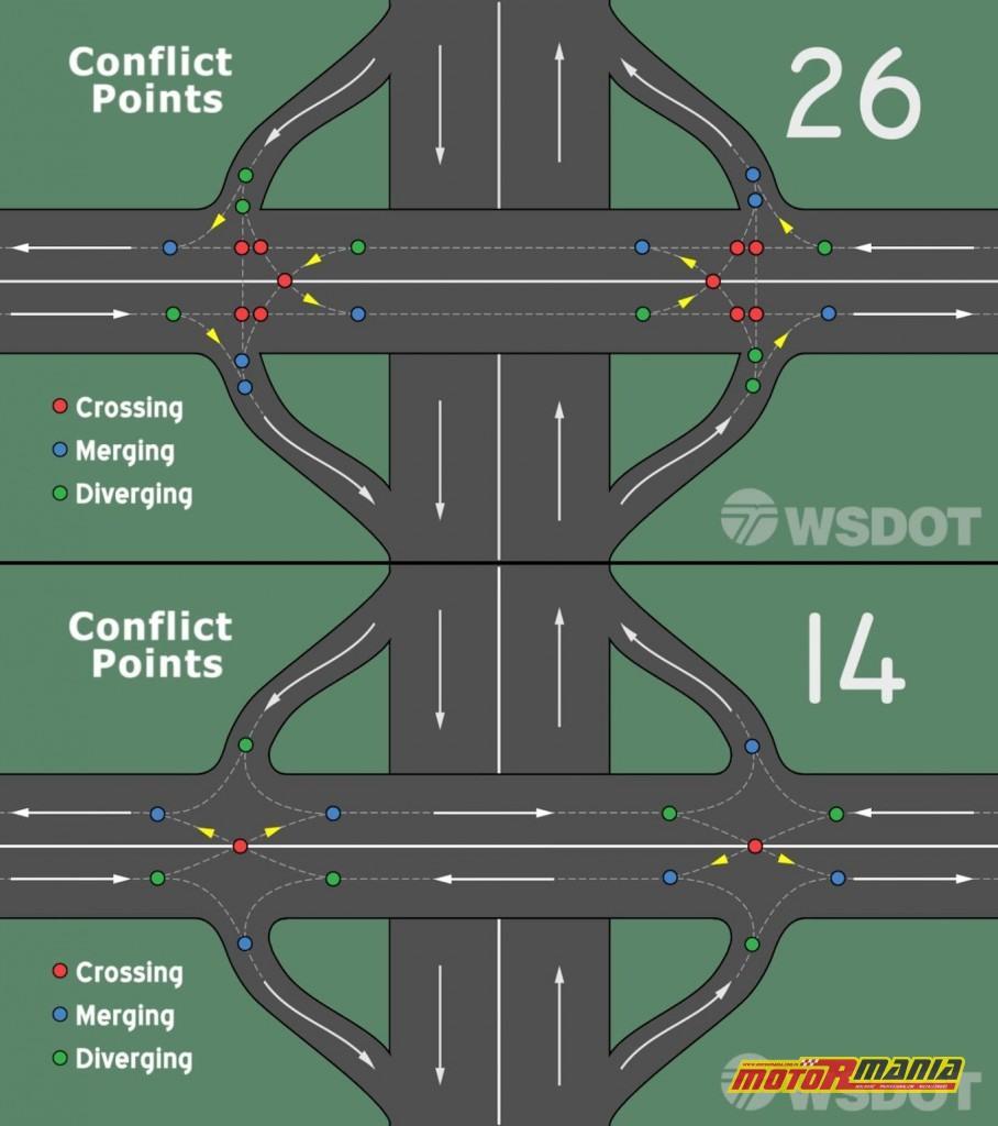 punkty konfliktowe na skrzyzowaniach