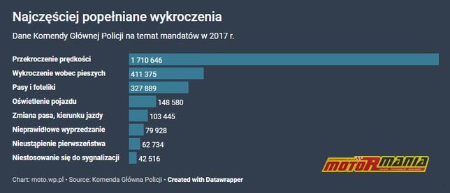 Mandaty w 2017 roku