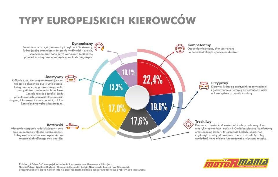 large_Typy_kierowcow_infografika_Shell__1_