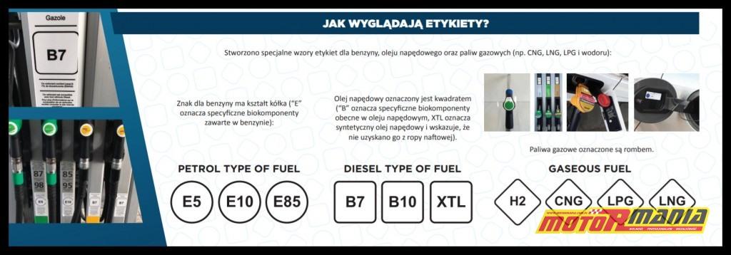 nowe etykiety oznaczenia paliw