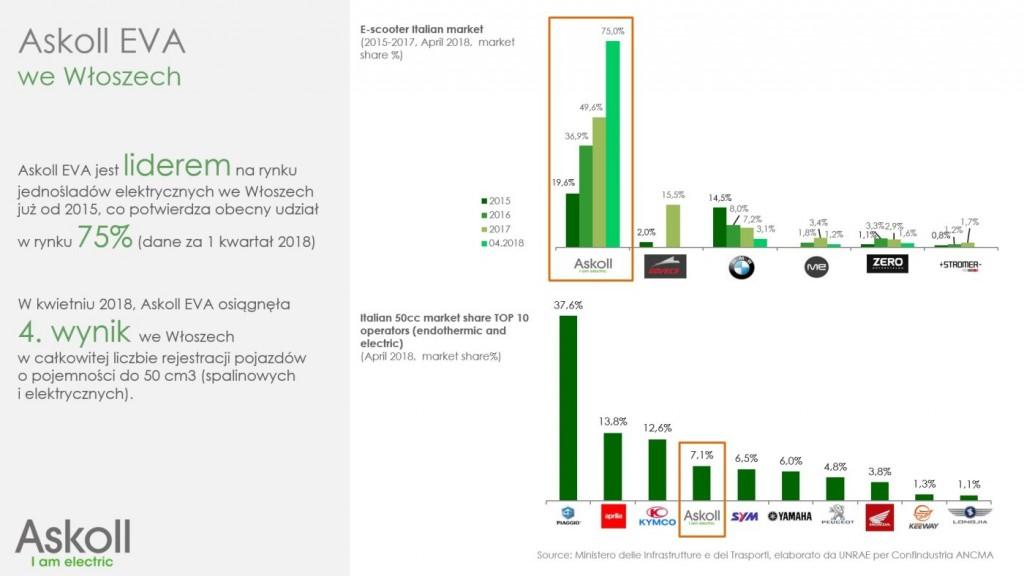 Askoll wykres udzial w rynku ITALY
