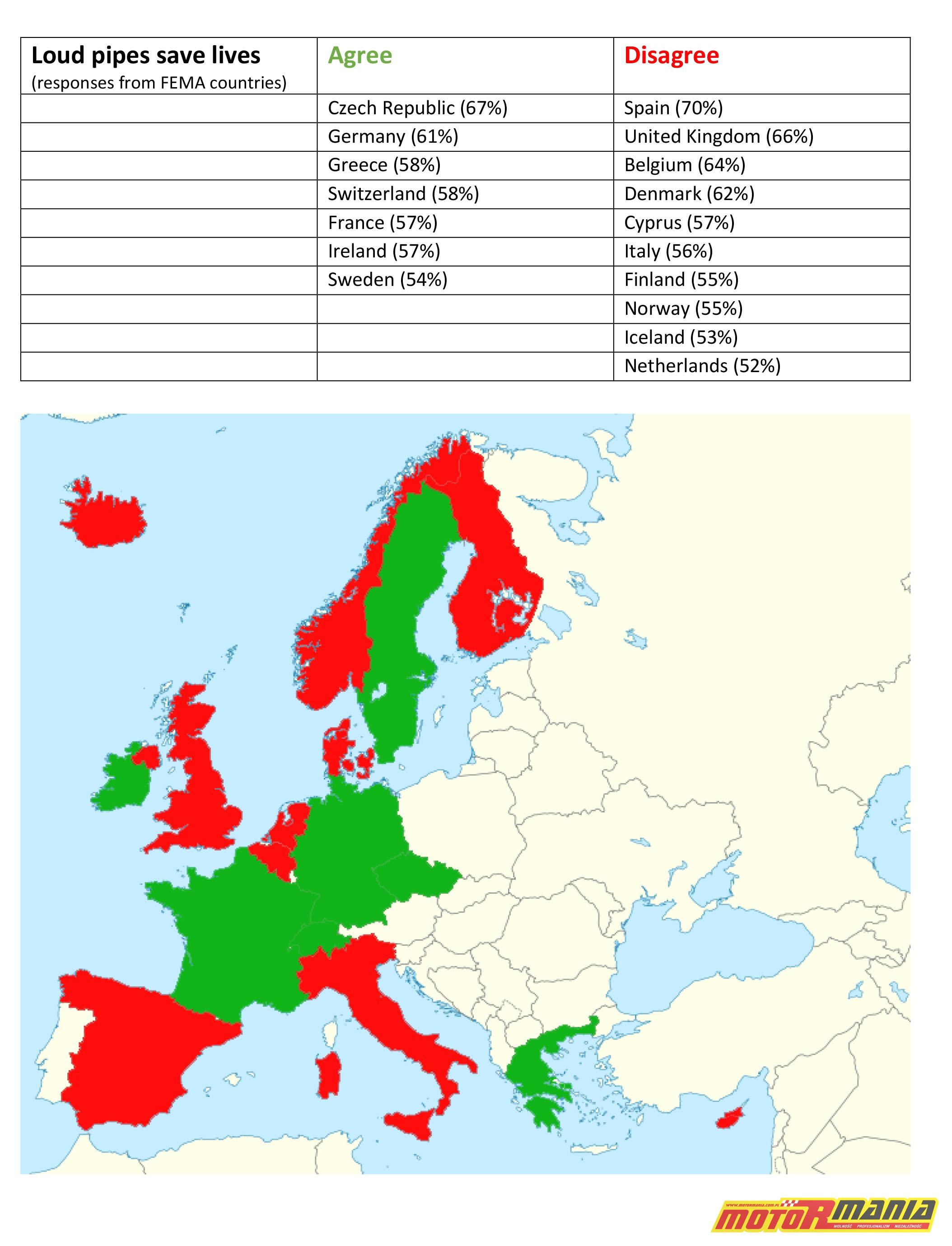 FEMA wydechy ankieta europa loud pipes save lives