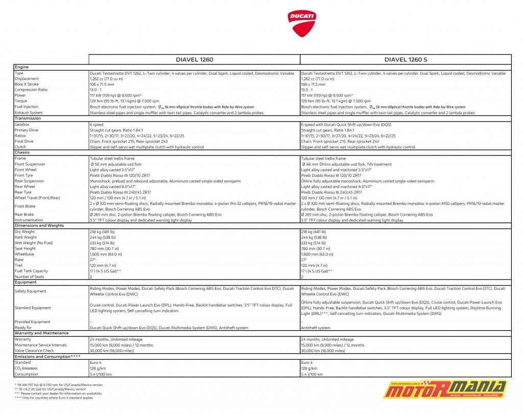 Ducati Diavel 1260 S 2019 dane techniczne
