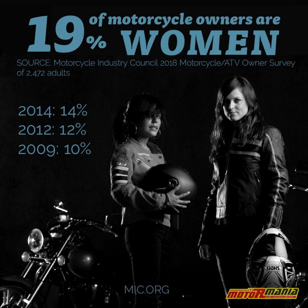 kobiety na motocyklach MIC ankieta 2018