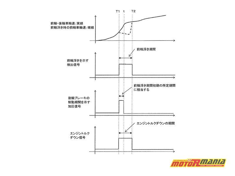 Schematy pracy anty-wheelie ze zgłoszenia patentowego. Próbowaliśmy używać tłumacza - jest coś o prędkości koła, tylnym hamulcu, podniesieniu koła... Może komuś uda się to logicznie przetłumaczyć?